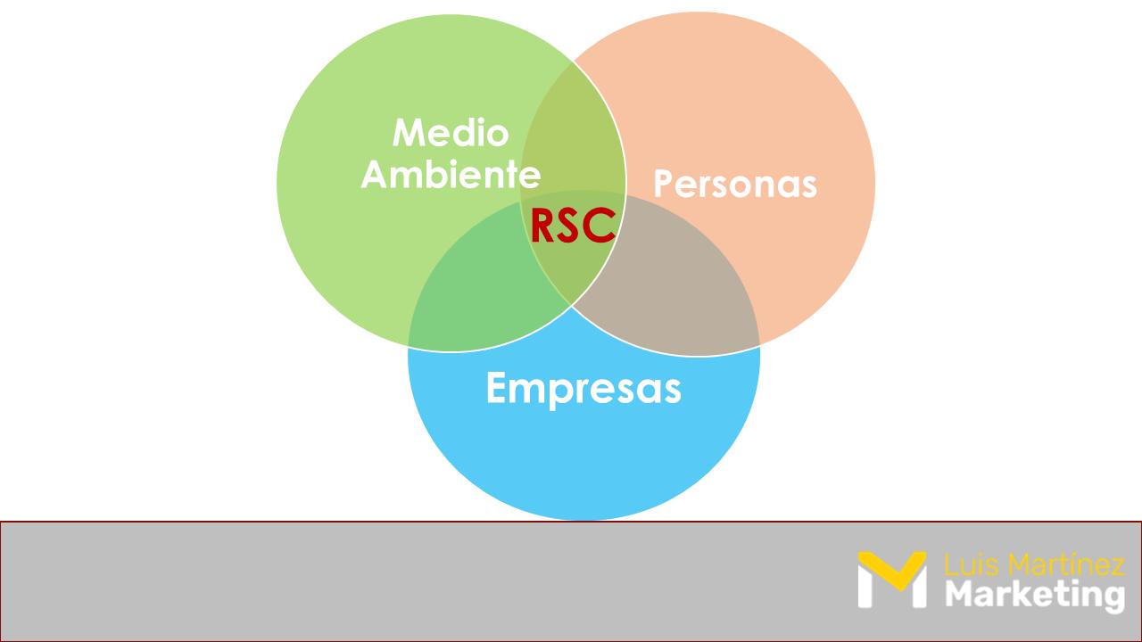Los tres ejes de la Responsabilidad Social de la Empresa