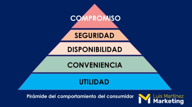 Pirámide de Maslow Comportamiento del Consumidor